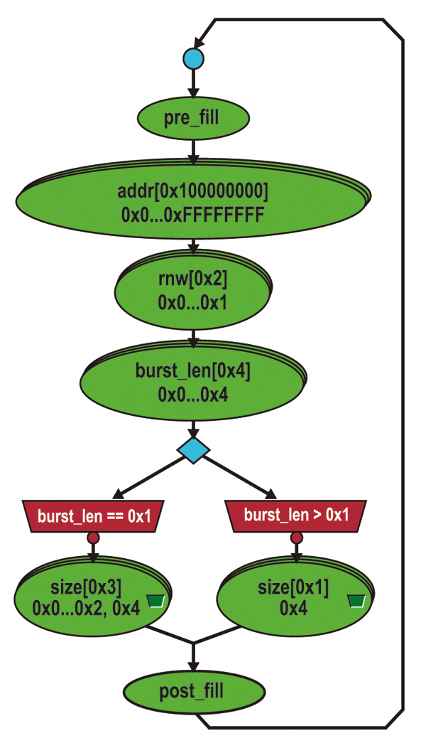 Figure 3 - Example Protocol Graph Description