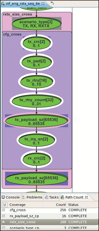 Figure 4. Coverage Strategy for Ethernet Rx/TX Sequence Item