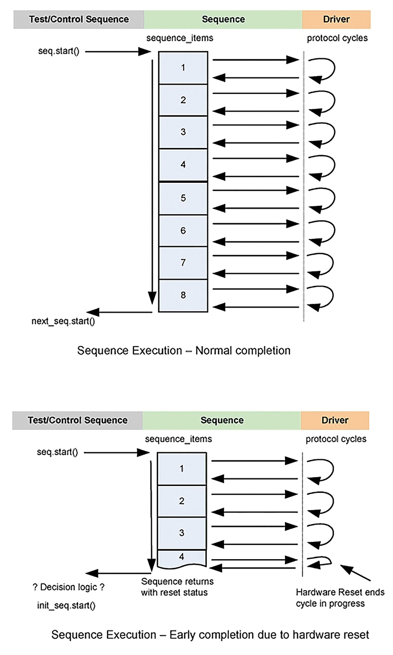 Figure 1 - Comparison of sequence execution flow for normal completion and a reset