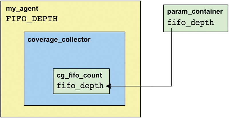 Figure 7. Parameter Accesses Using the Configuration Space