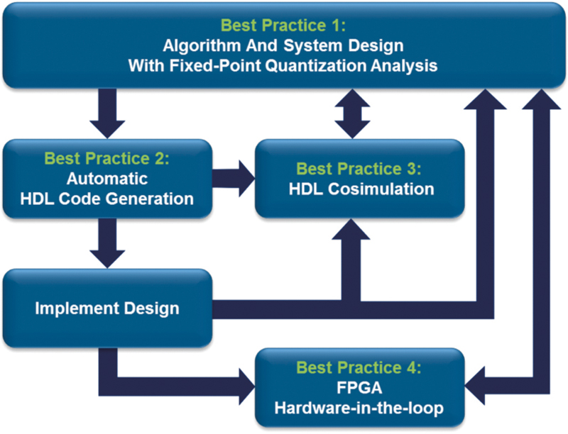 Figure 1 - Model-Based Design best practices for FPGA prototype development.