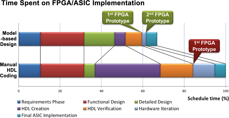 Figure 2 - Comparison of Model-Based Design and manual workflow timelines for FPGA prototyping and ASIC implementation.