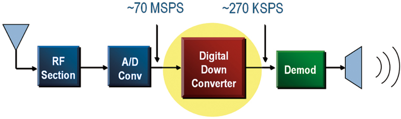 Figure 3 - Communications system employing a digital down converter.
