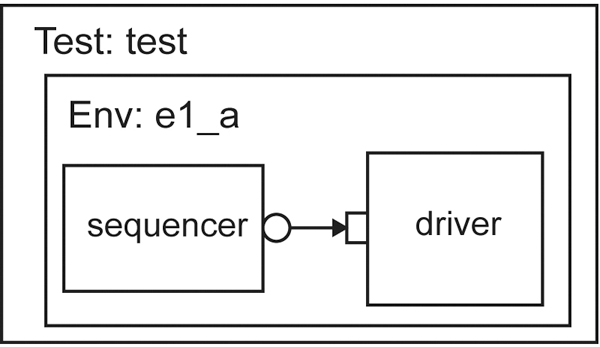 Figure 2 - Sequencer / Driver Connection