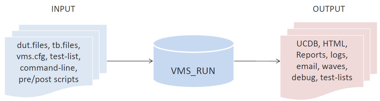 Figure 1. Existing verification system.