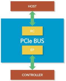 PCIe Bus