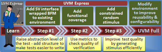 UVM Express Cookbook
