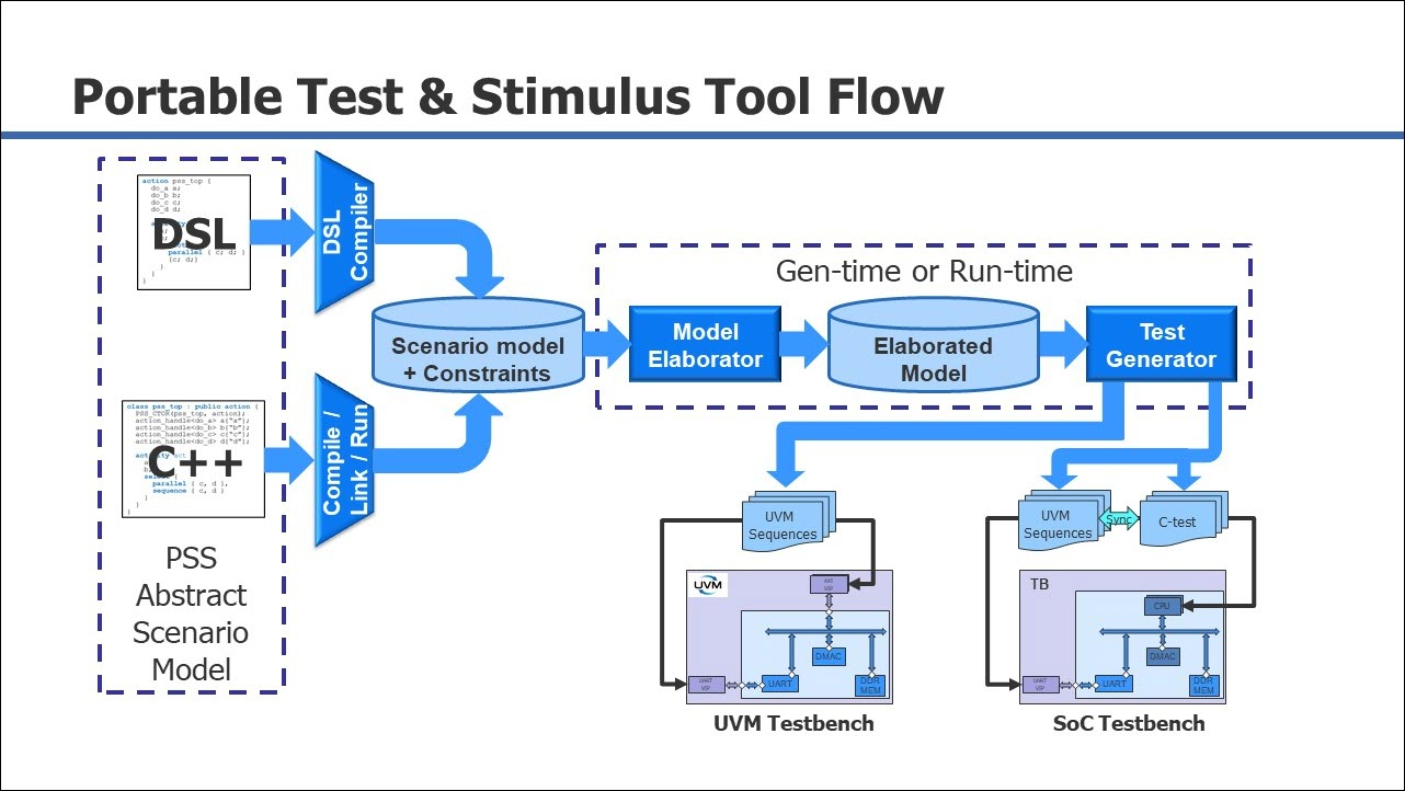 Learn about how to create scenarions with portable stimulus with InFact-PSS.