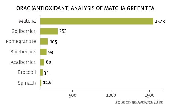 Analysis Matcha Green Tea