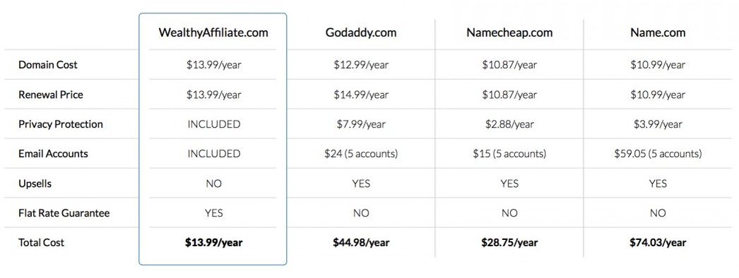 comparison table for domain purchase and hosting