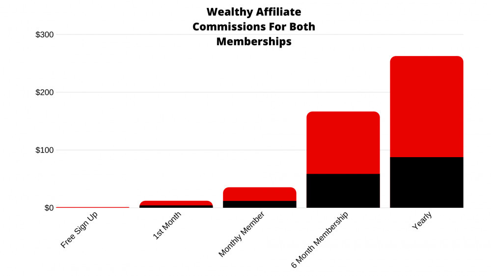 Wealthy Affiliate Commissions Chart For Both