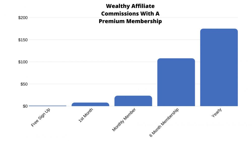 The Wealth Affiliate Premium Commissions