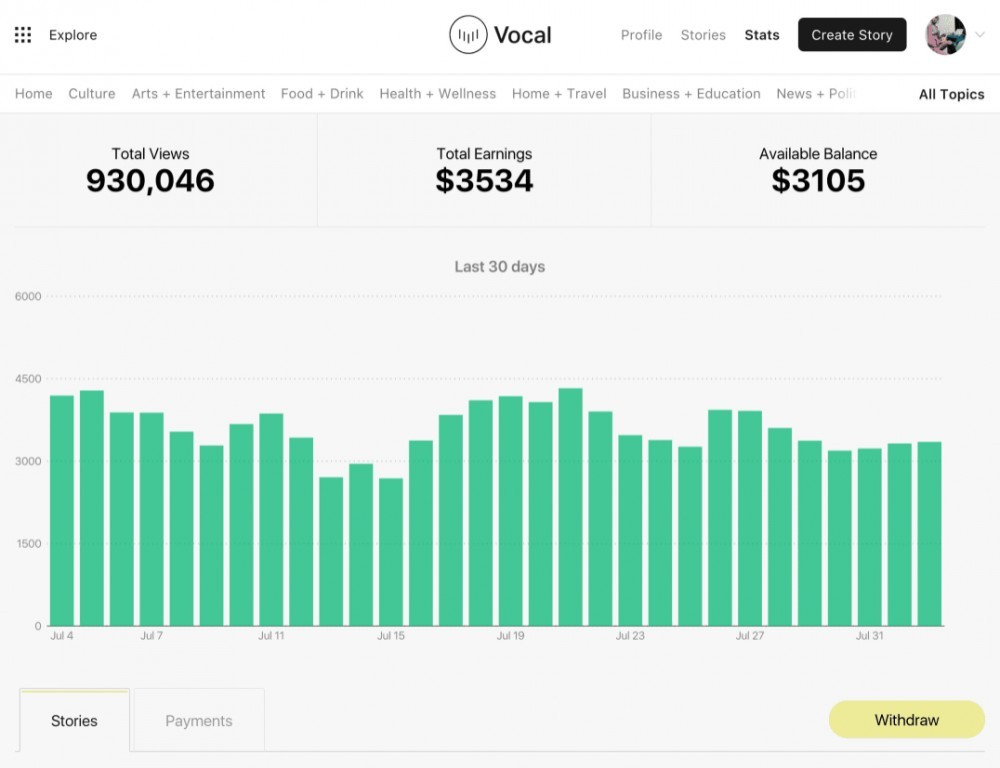 vocal media income potential