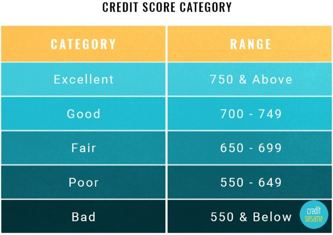 Credit Score Category