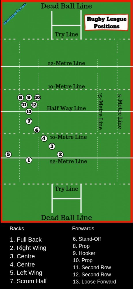 Rugby league positions and numbers explained on a diagram of a rugby field