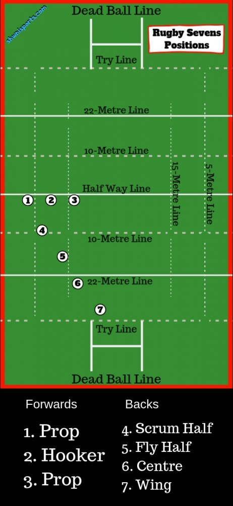 Rugby 7s positions and numbers explained on a diagram of a rugby field