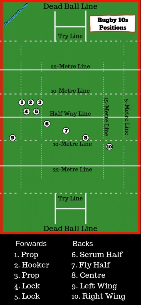 Rugby 10s positions and numbers explained on a diagram of a rugby field
