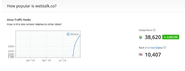 Webtalks Alexa traffic rank graph chart