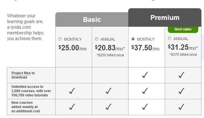 Lynda.com Pricing