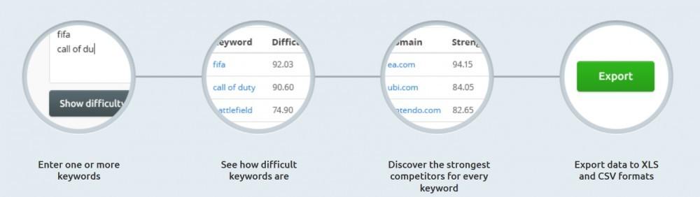 SEMRush's keyword difficulty data management