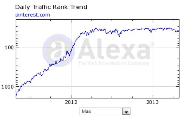 Alexa's traffic analysis for Pinterest (from 2012-2013)