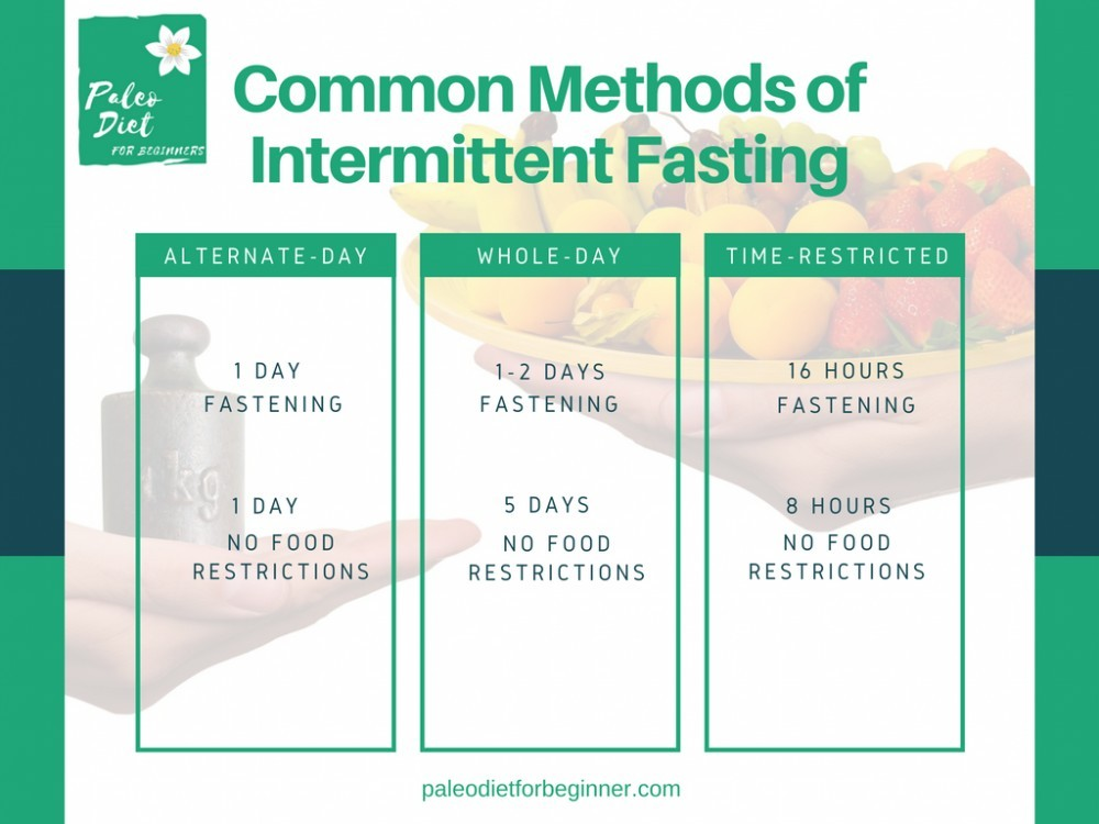 What Is Intermittent Fasting And How Does It Work On The Paleo Diet