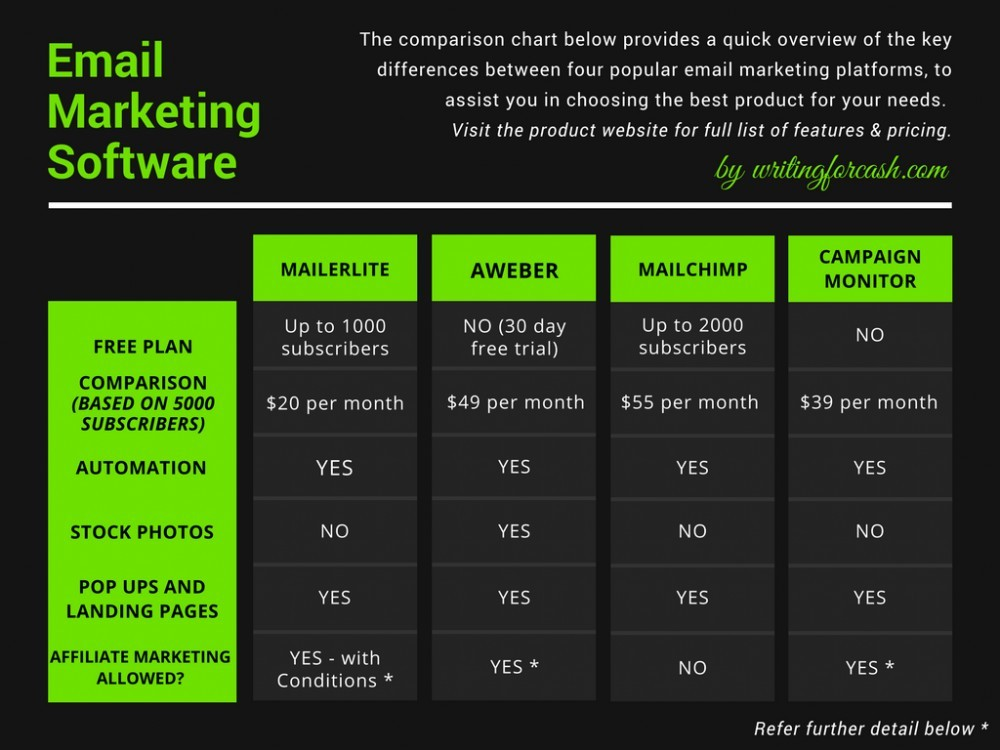 Email Software Comparison Chart