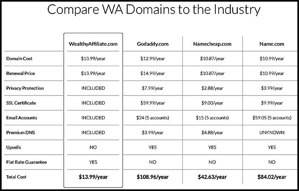 wealthy affiliate discount prices on domain services