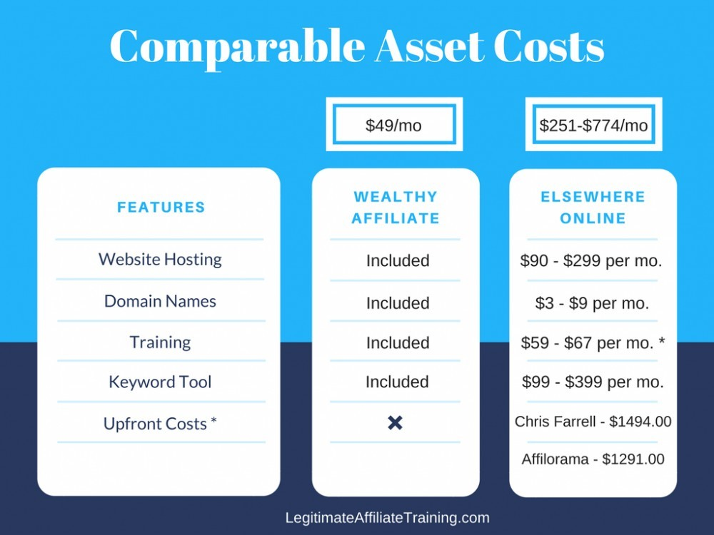 comparable costs to wealthy affiliate