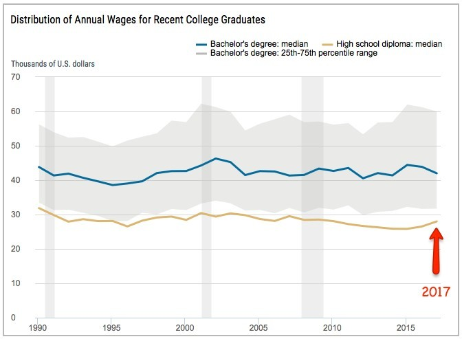 why college is necessary when wages aren't rising