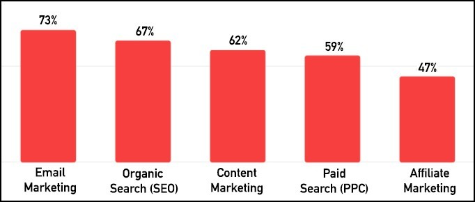 best email marketing campaigns get more views than seo