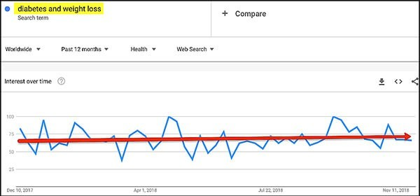 how to find your niche market using google trends