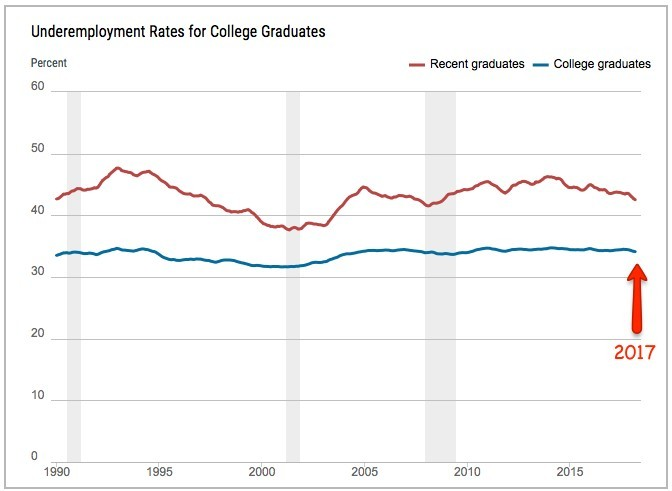 should i get a college degree when so many grads are underemployed