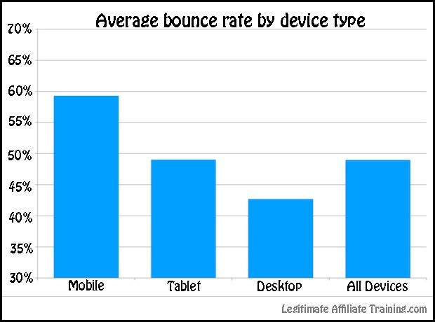 mobile is a high bounce rate compared to other devices