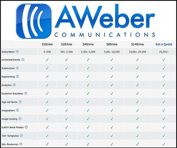 funnel x review of aweber