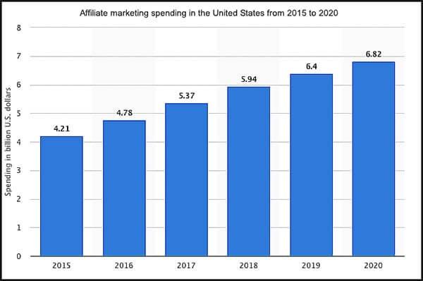 affiliate online marketing is a multi billion dollar industry
