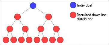 multi-level marketing tree diagram