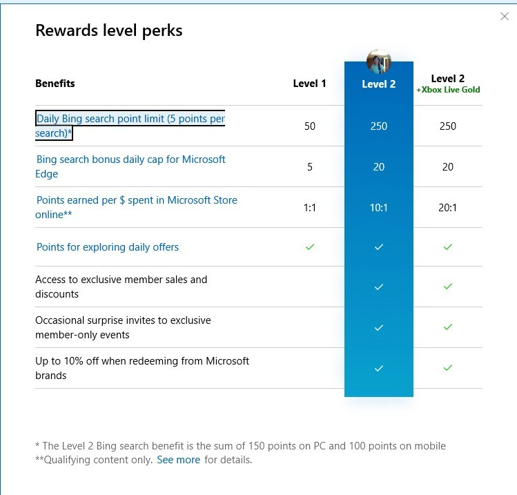 microsoft reward level perks