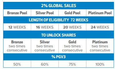 executive momentum pool