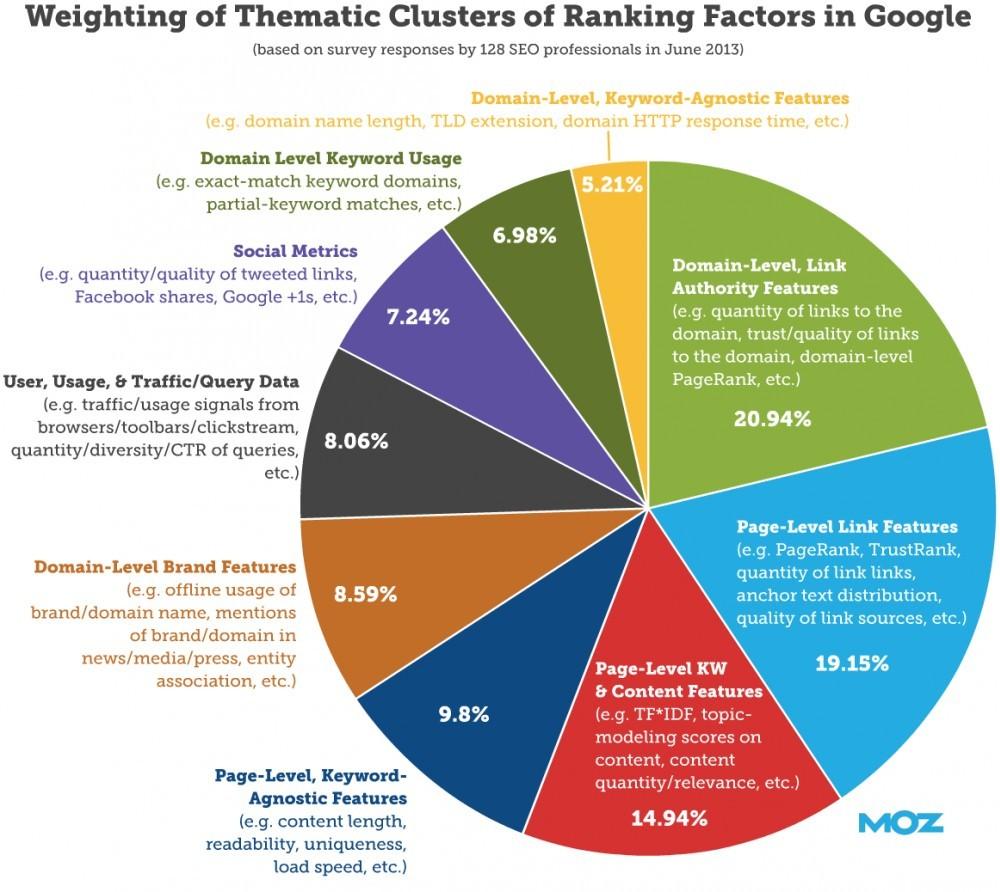 Ranking Factors in Google