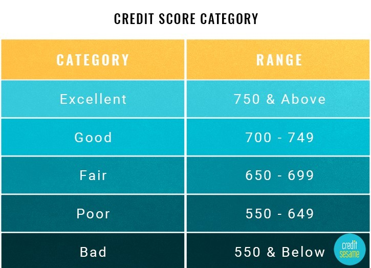Ways How to Improve Your Credit Score