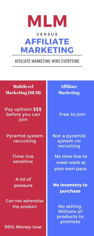 MLM vs. Affiliate marketing