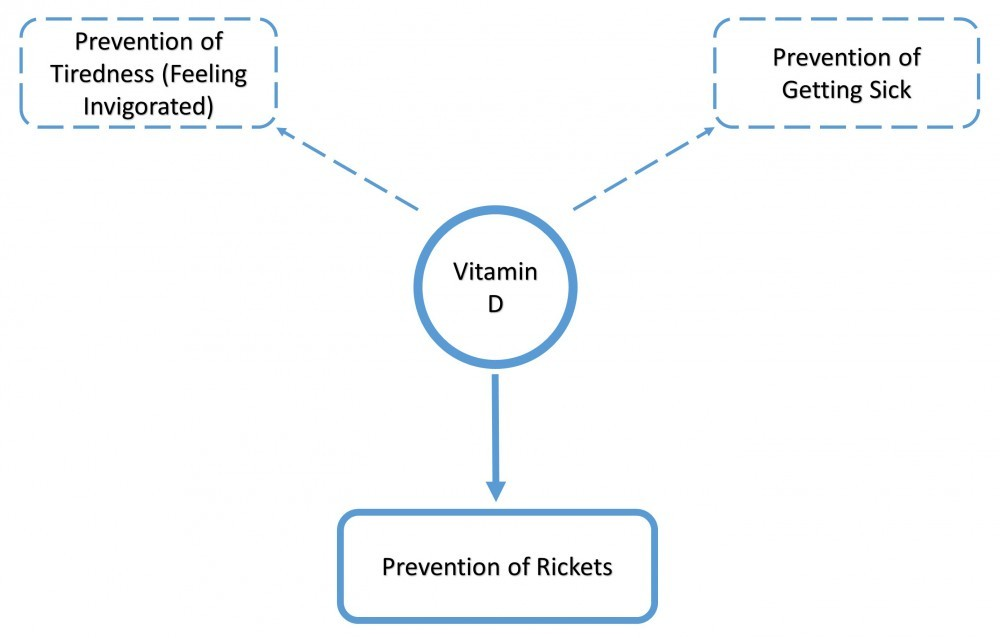 Vitamin D Deficient Example to Better Explain Best Practices For Nutrient Amounts