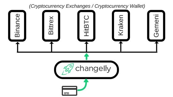 Buy Bitcoin with a credit card with Changelly