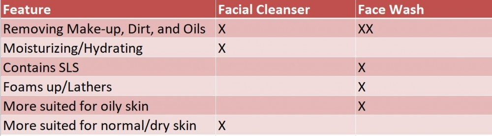 Table Comparing Facial Cleanser and Face Wash