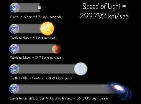 Speed of Light and Distances in Space
