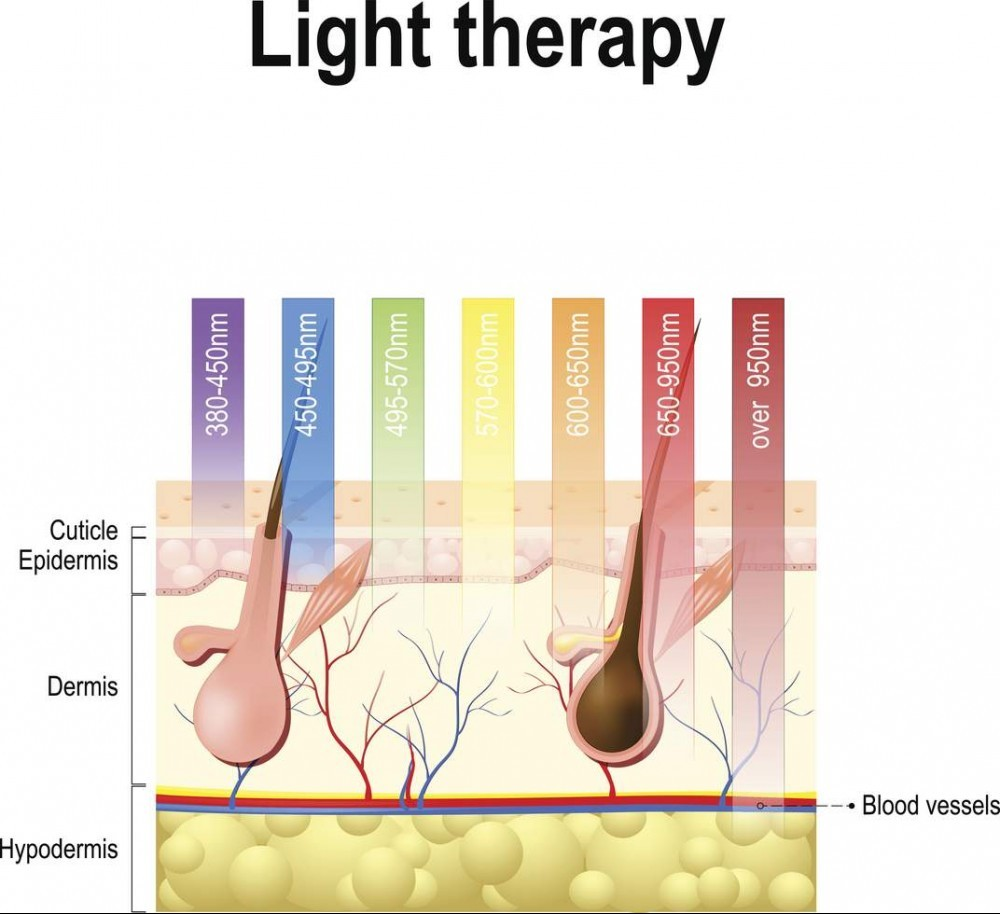 light therapy benefits on skin