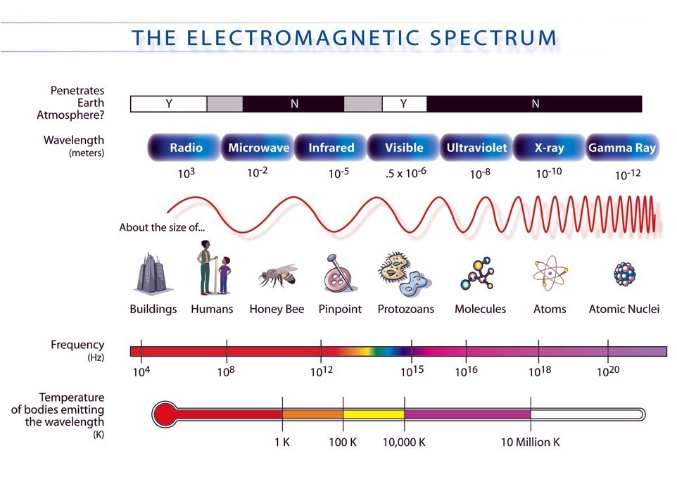 infrared red light spectrum