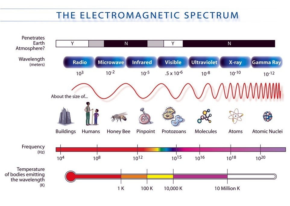 electromagnetic spectrum by nasa