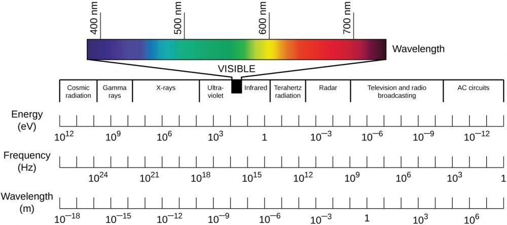 infrared radiation spectrum chart